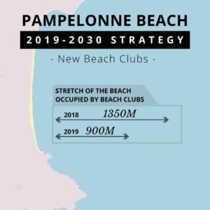 Beach Clubs St Tropez